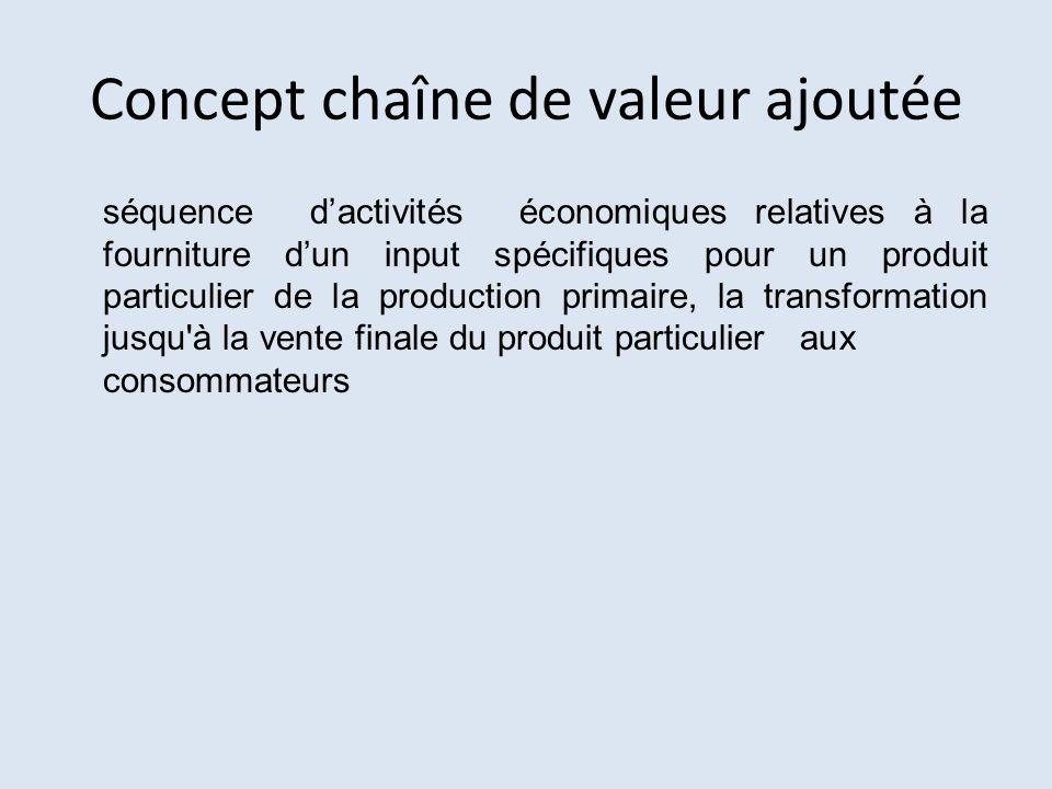 Concept chaîne de valeur ajoutée