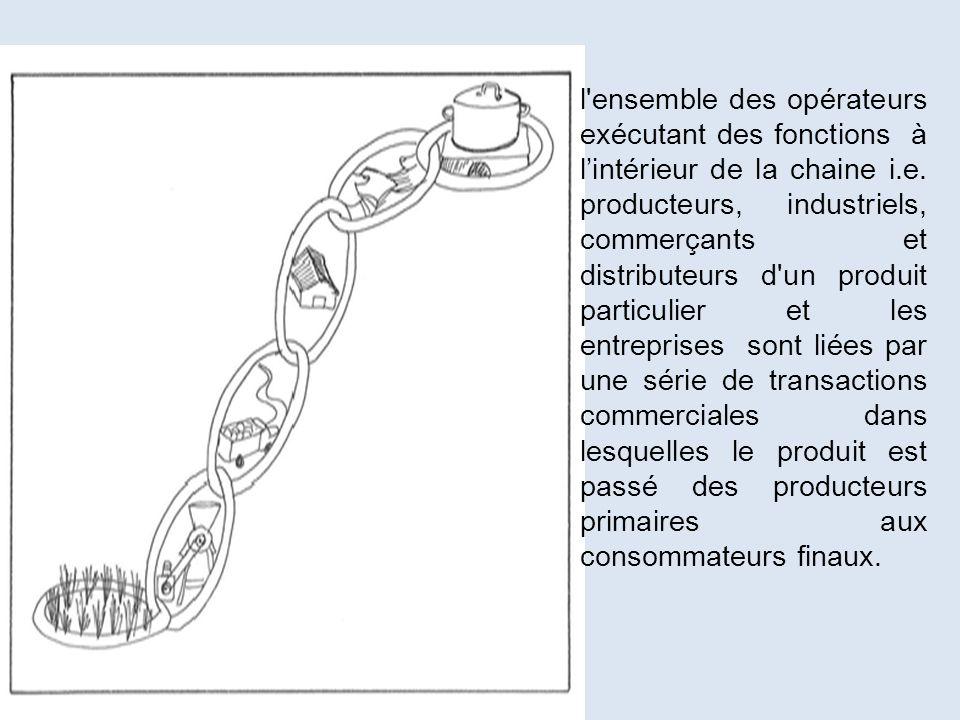 l ensemble des opérateurs exécutant des fonctions à l'intérieur de la chaine i.e.