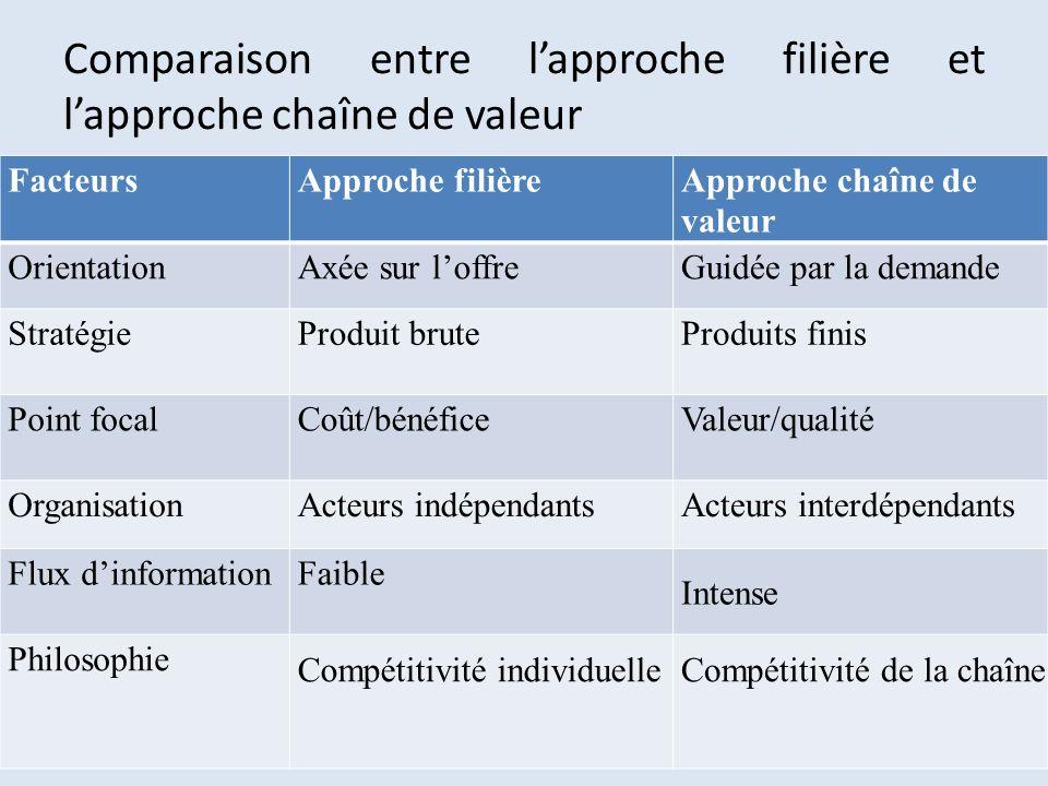 Comparaison entre l'approche filière et l'approche chaîne de valeur