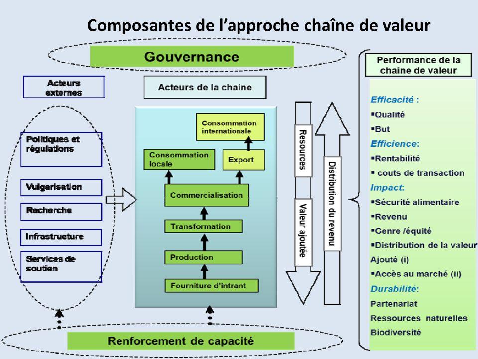 Composantes de l'approche chaîne de valeur