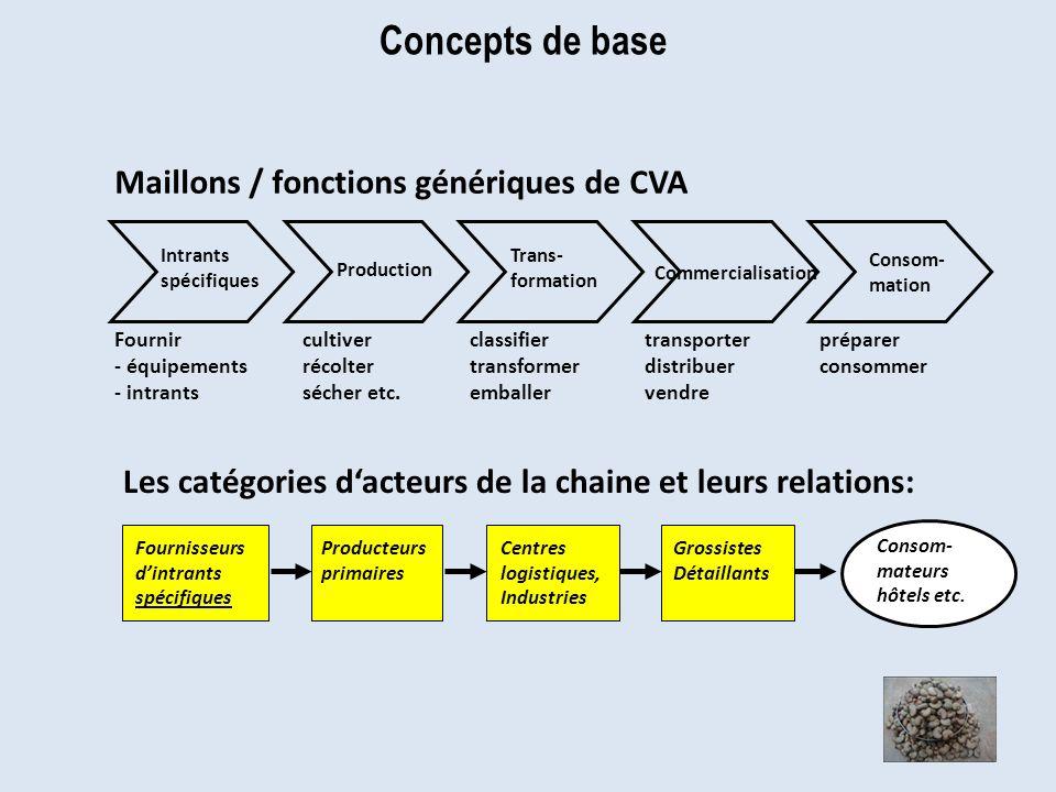 Concepts de base Maillons / fonctions génériques de CVA