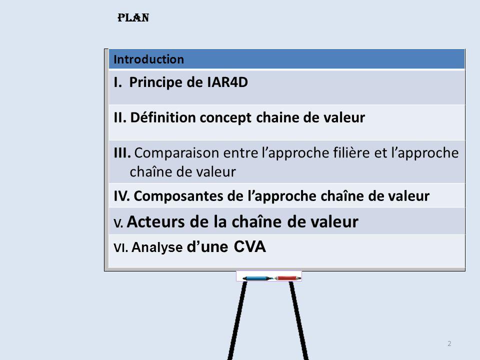 II. Définition concept chaine de valeur
