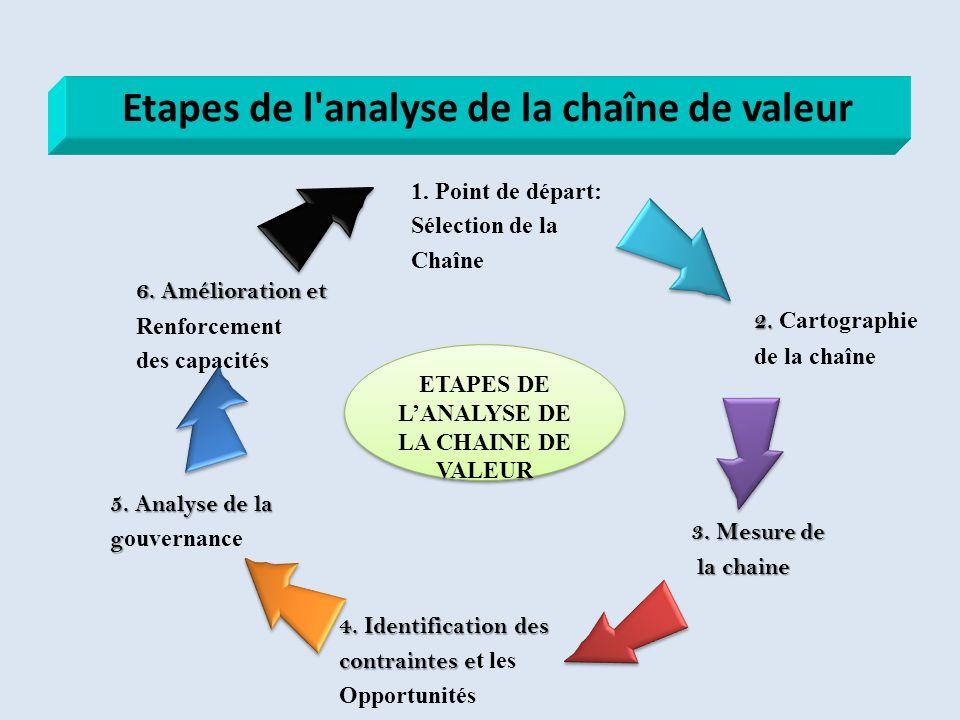 Etapes de l analyse de la chaîne de valeur