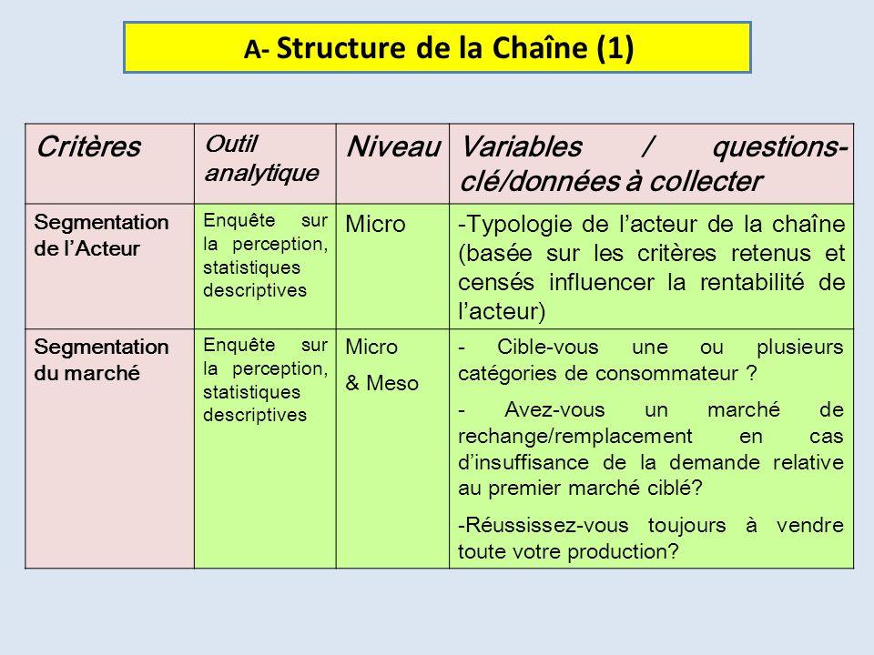 A- Structure de la Chaîne (1) Critères Niveau