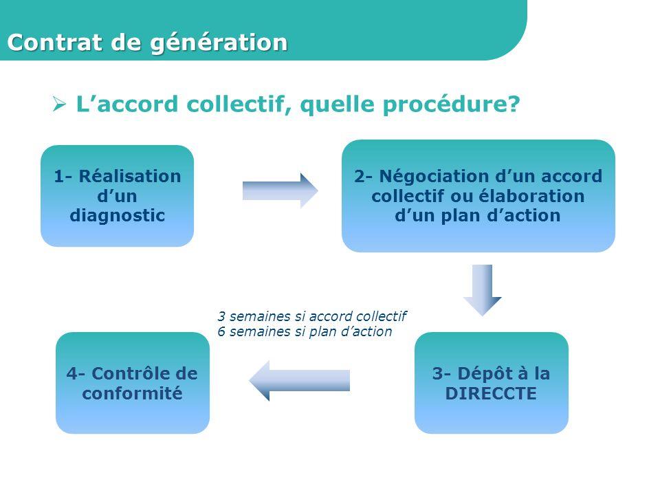 Contrat de génération L'accord collectif, quelle procédure