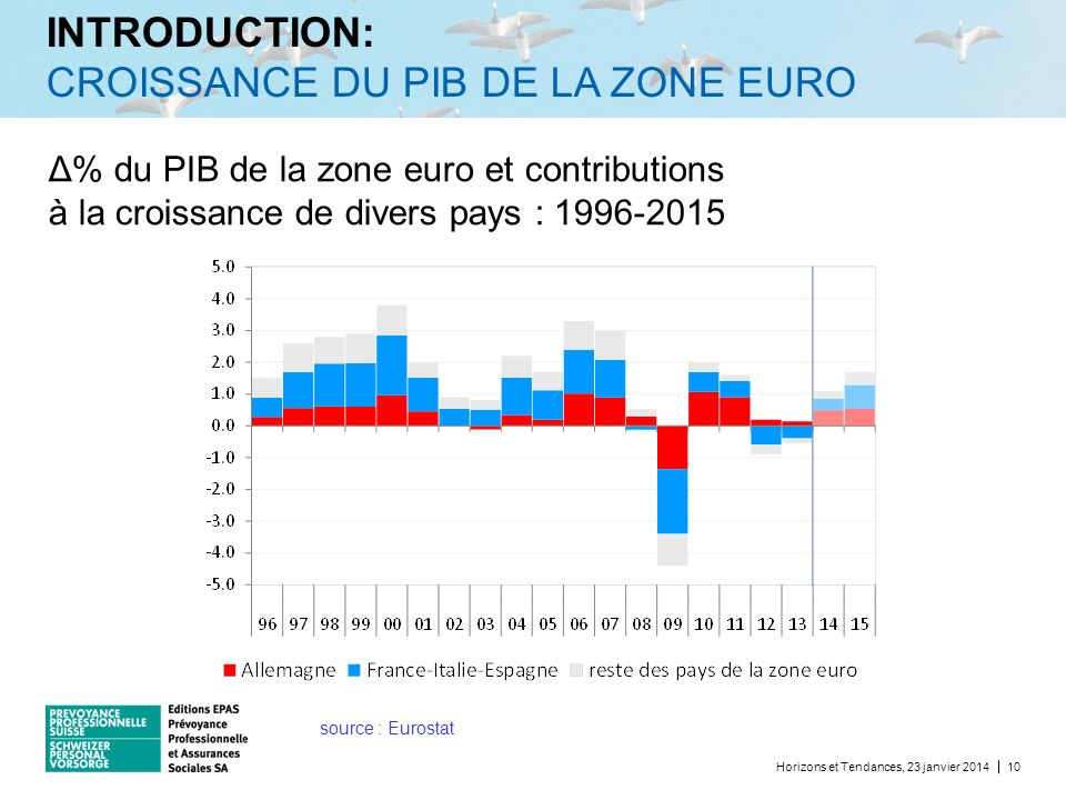 INTRODUCTION: CROISSANCE DU PIB DE LA ZONE EURO