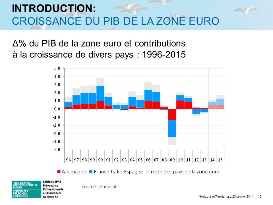 INTRODUCTION: CROISSANCE DU PIB DE LA ZONE EURO