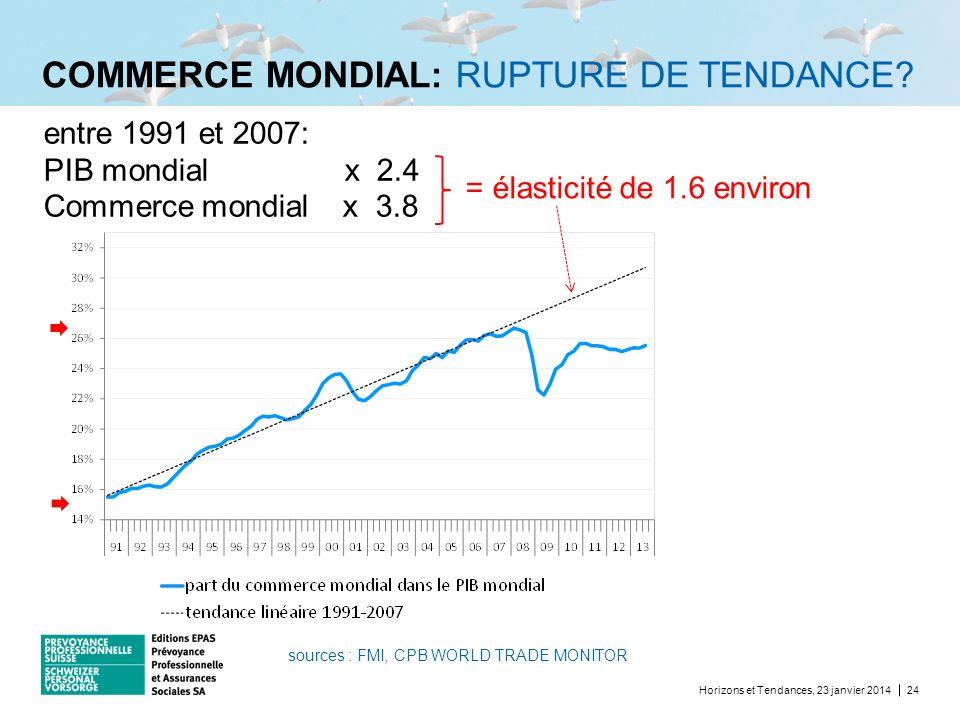COMMERCE MONDIAL: RUPTURE DE TENDANCE