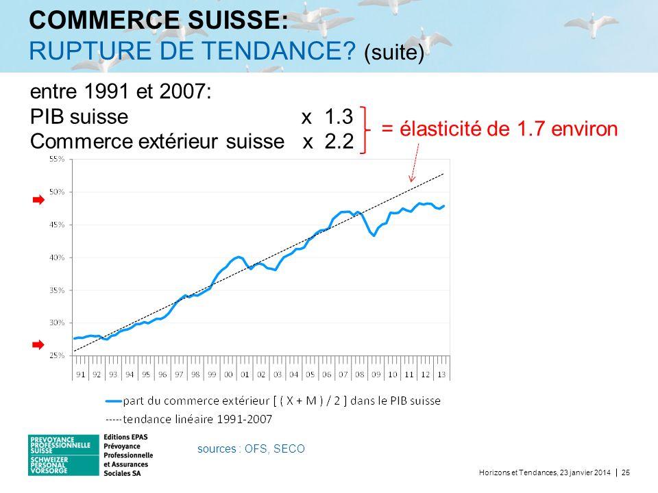 COMMERCE SUISSE: RUPTURE DE TENDANCE (suite)
