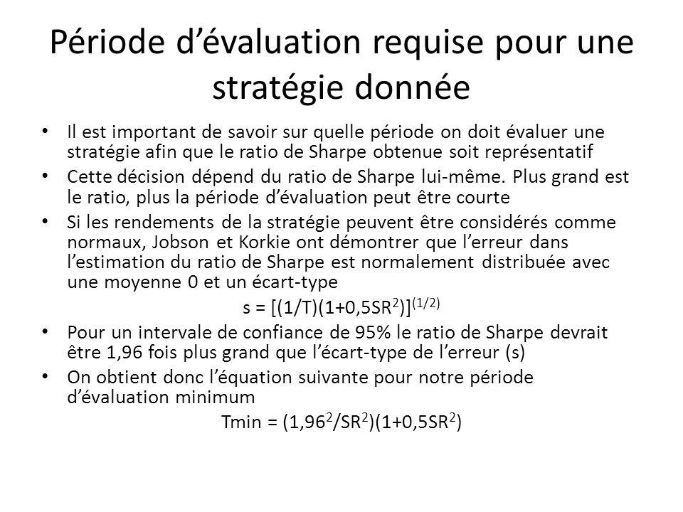 Période d'évaluation requise pour une stratégie donnée