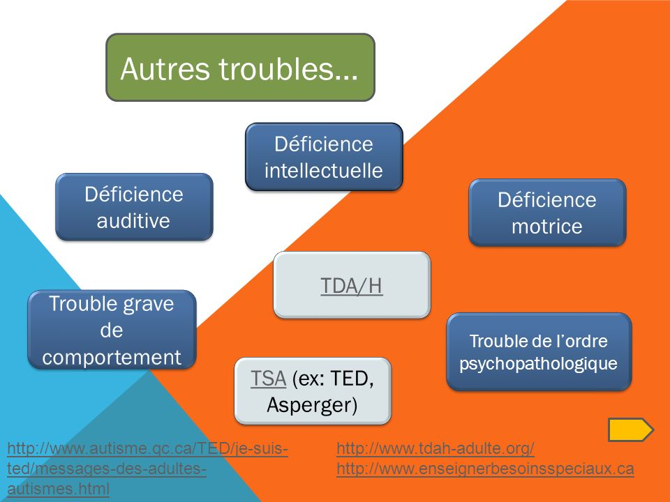 Autres troubles… Déficience intellectuelle Déficience auditive
