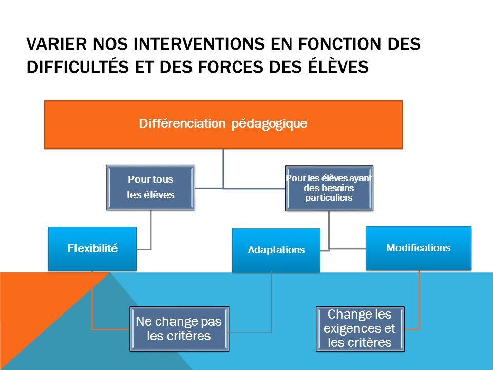 Varier nos interventions en fonction des difficultés et des forces des élèves
