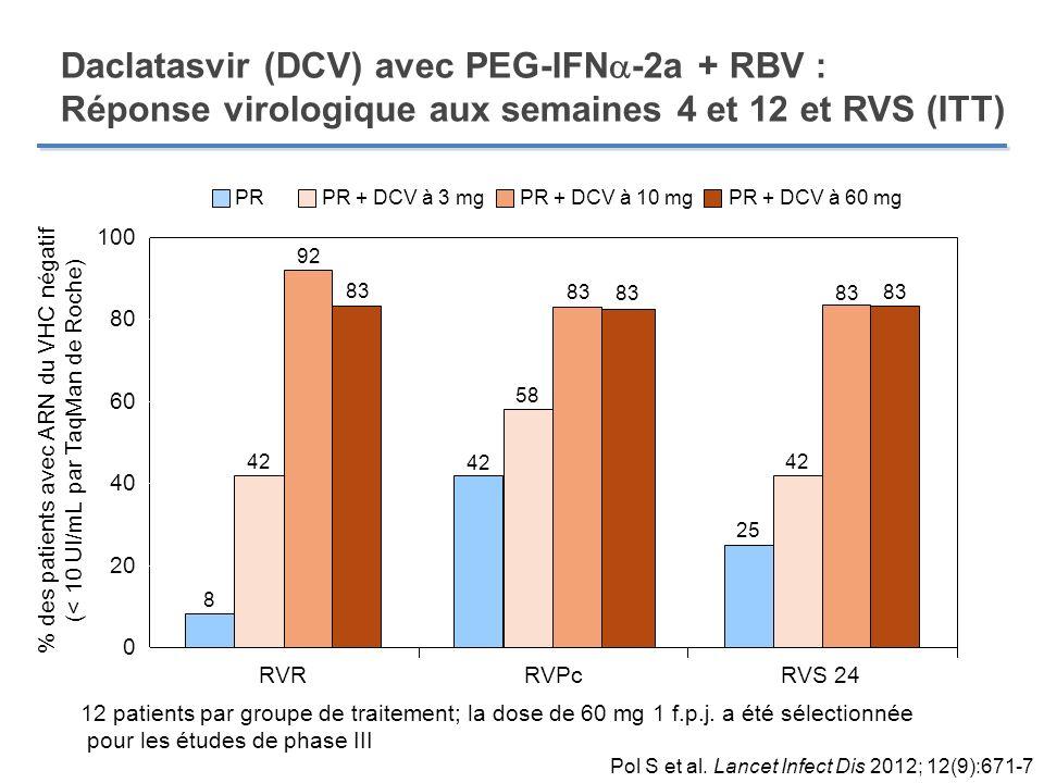 Daclatasvir (DCV) avec PEG-IFN-2a + RBV : Réponse virologique aux semaines 4 et 12 et RVS (ITT)