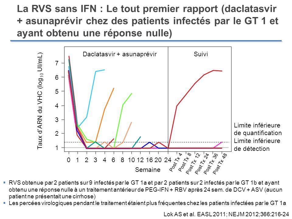 La RVS sans IFN : Le tout premier rapport (daclatasvir + asunaprévir chez des patients infectés par le GT 1 et ayant obtenu une réponse nulle)