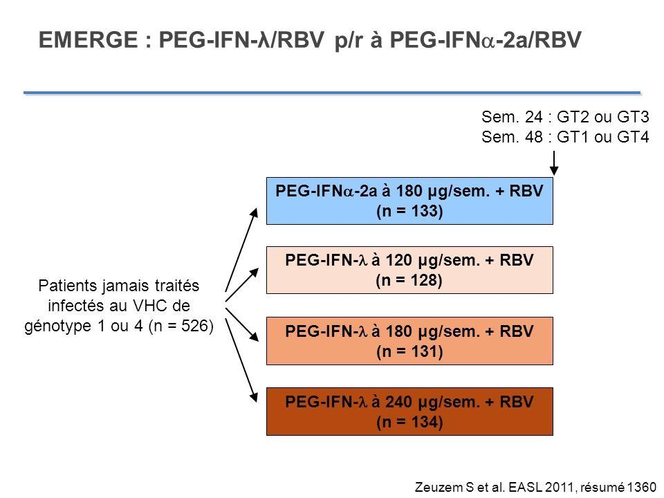 EMERGE : PEG-IFN-λ/RBV p/r à PEG-IFNa-2a/RBV