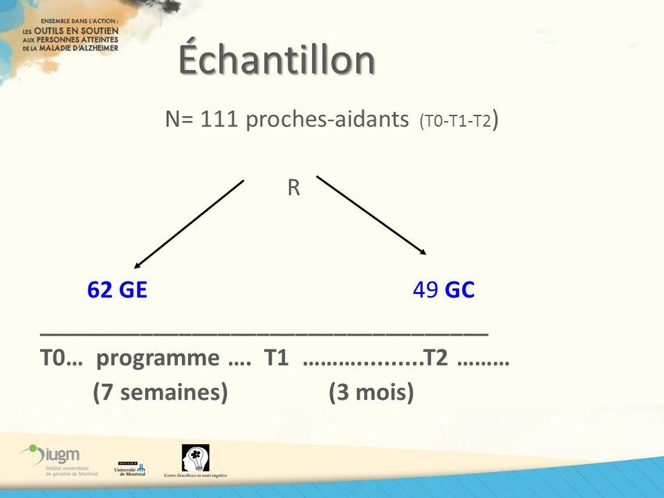 N= 111 proches-aidants (T0-T1-T2)