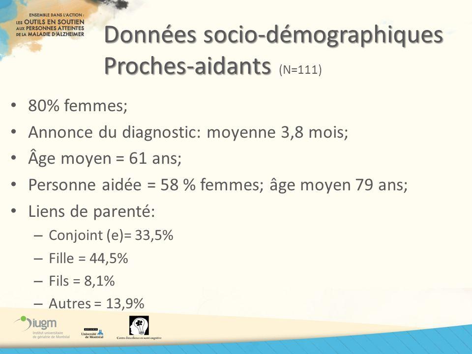 Données socio-démographiques Proches-aidants (N=111)