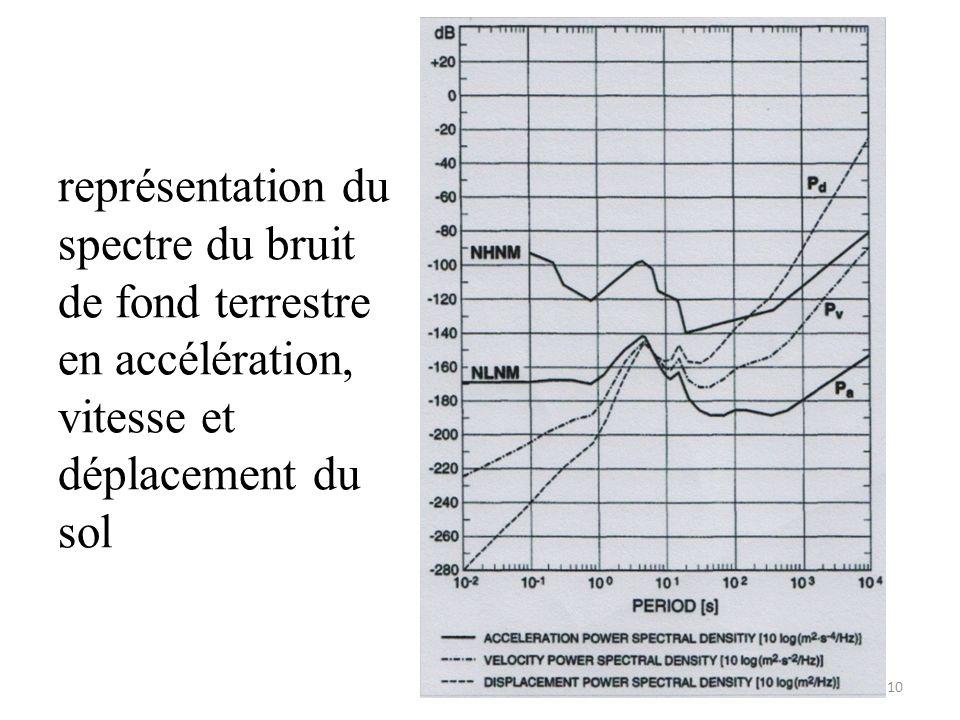 représentation du spectre du bruit de fond terrestre en accélération, vitesse et déplacement du sol