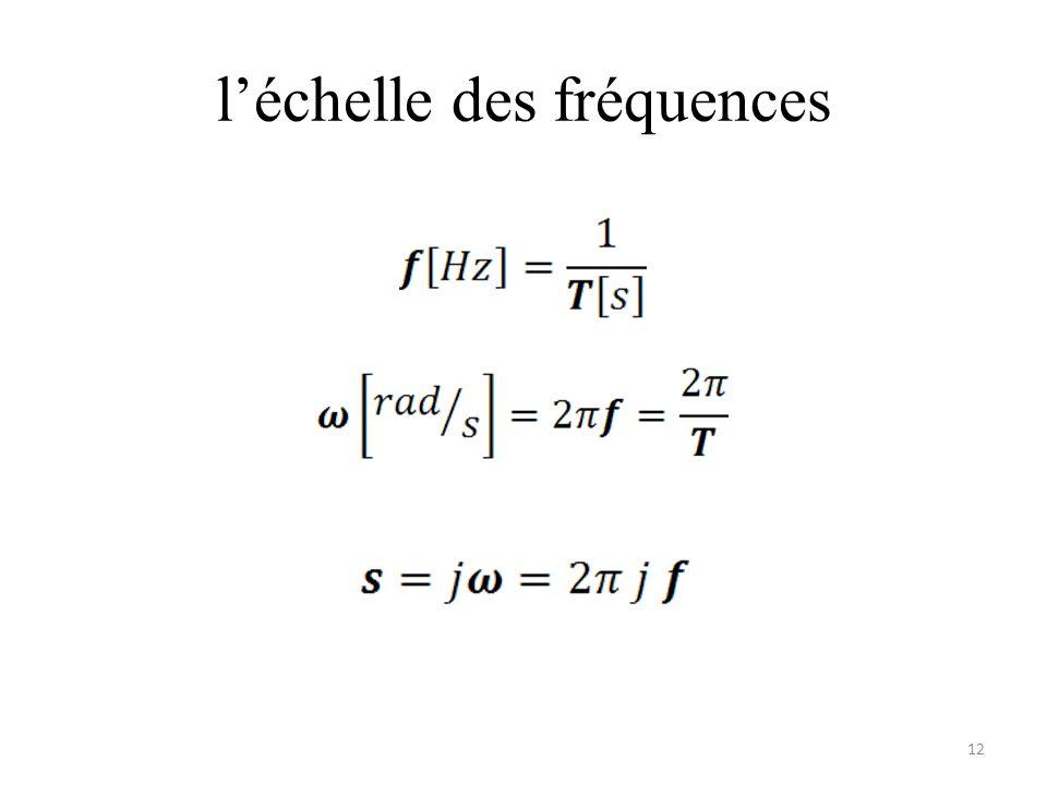l'échelle des fréquences