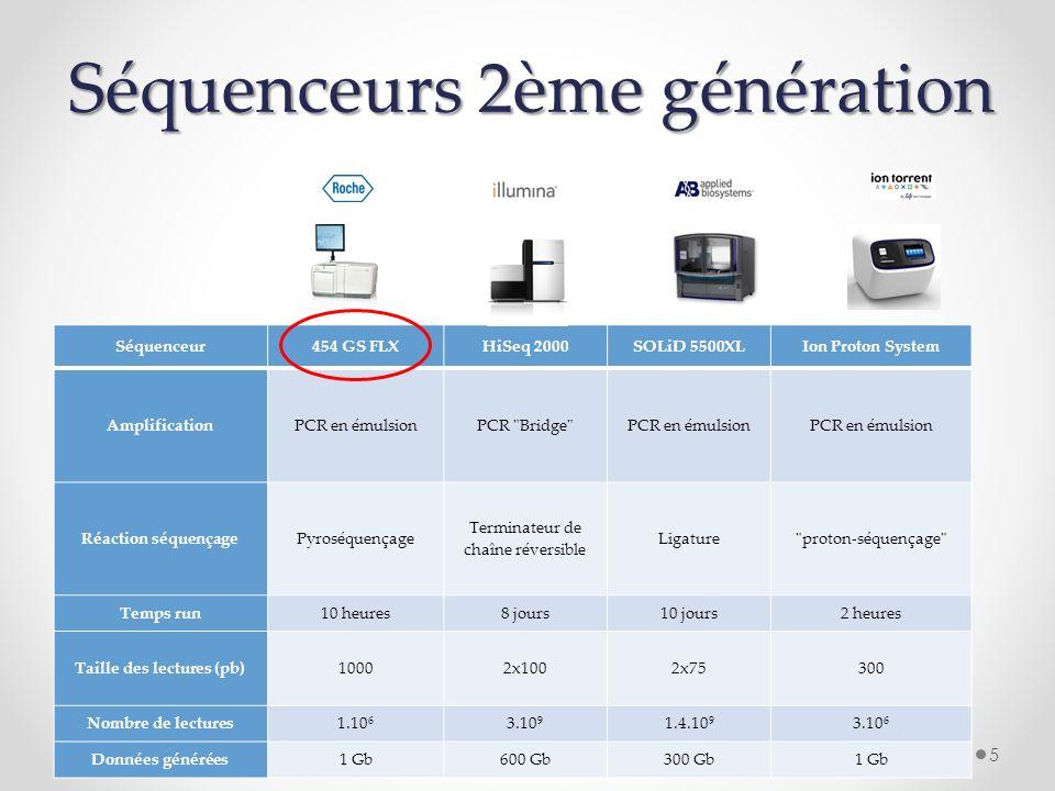 Séquenceurs 2ème génération
