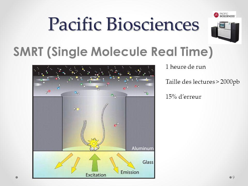 Pacific Biosciences SMRT (Single Molecule Real Time) 1 heure de run