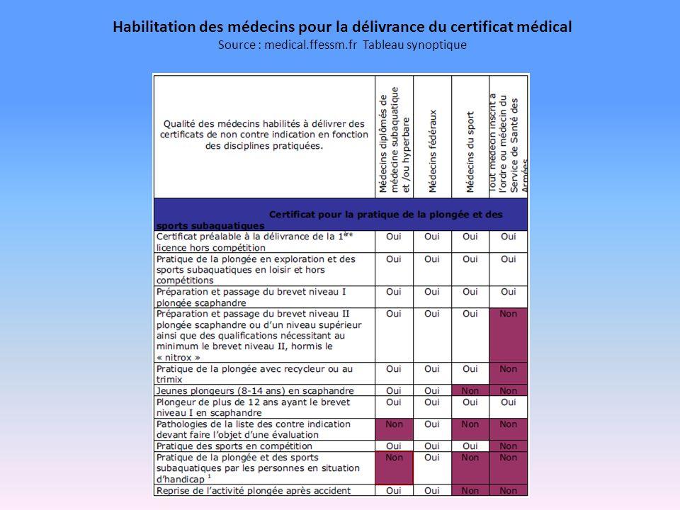 Habilitation des médecins pour la délivrance du certificat médical