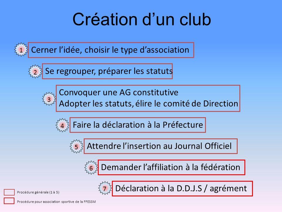 Création d'un club Cerner l'idée, choisir le type d'association