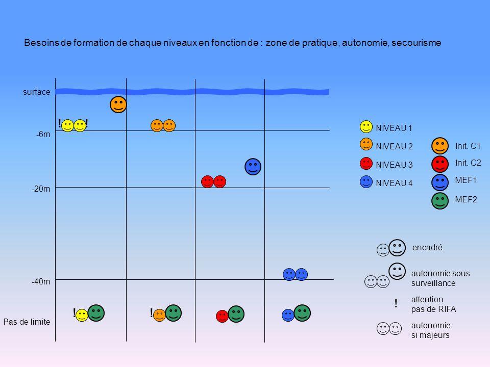 Besoins de formation de chaque niveaux en fonction de : zone de pratique, autonomie, secourisme