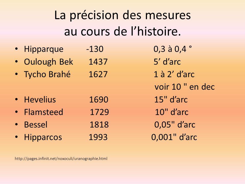 La précision des mesures au cours de l'histoire.