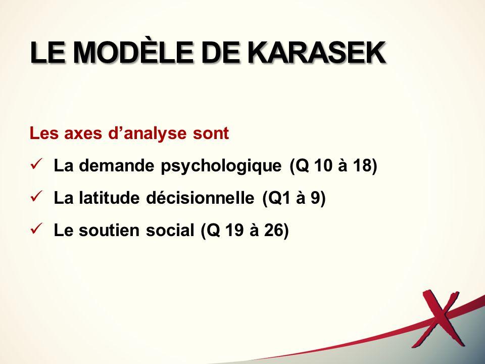 LE MODÈLE DE KARASEK Les axes d'analyse sont