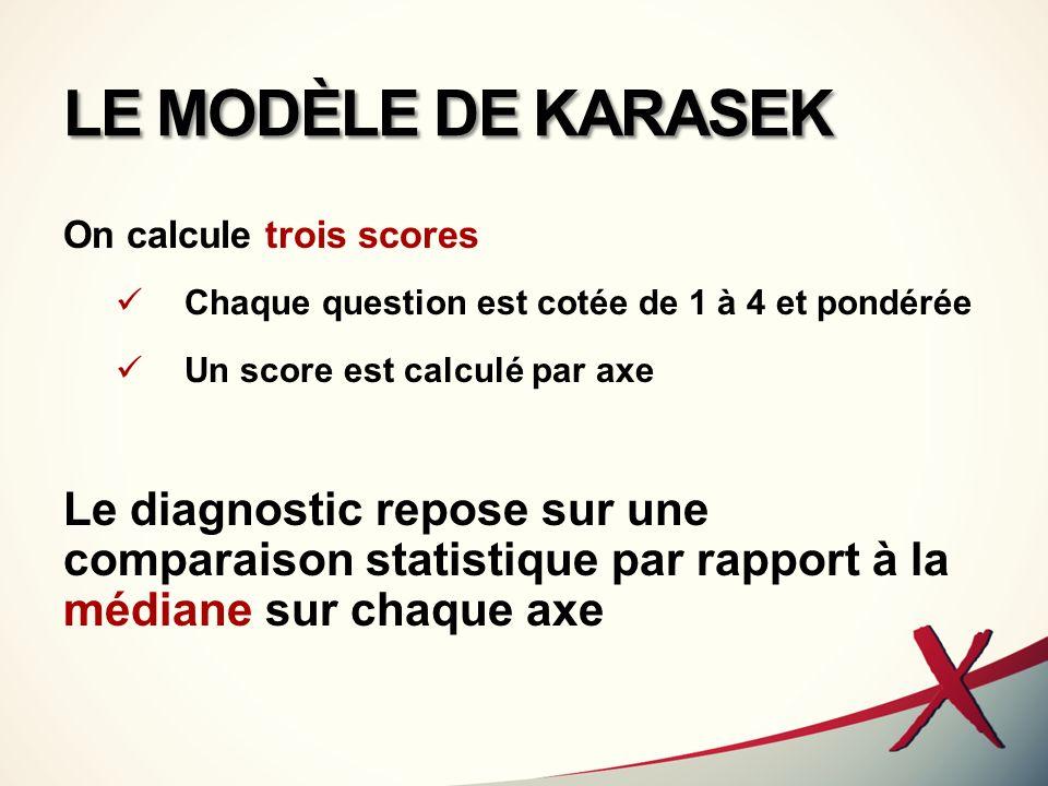 LE MODÈLE DE KARASEK On calcule trois scores. Chaque question est cotée de 1 à 4 et pondérée. Un score est calculé par axe.