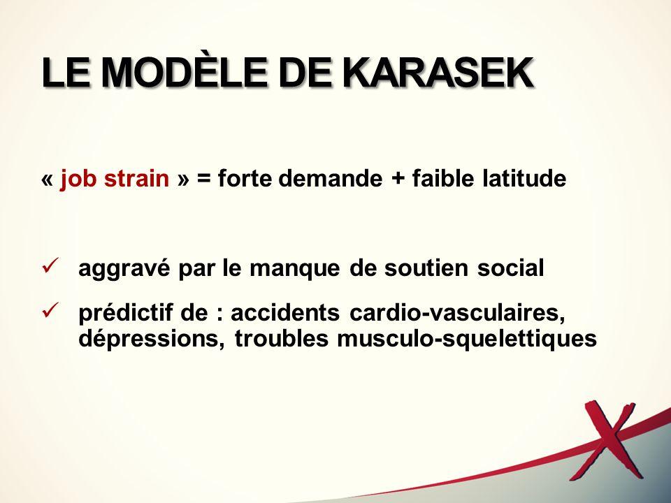 LE MODÈLE DE KARASEK « job strain » = forte demande + faible latitude
