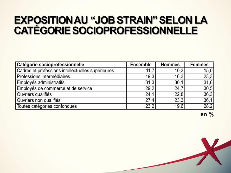 EXPOSITION AU JOB STRAIN SELON LA CATÉGORIE SOCIOPROFESSIONNELLE