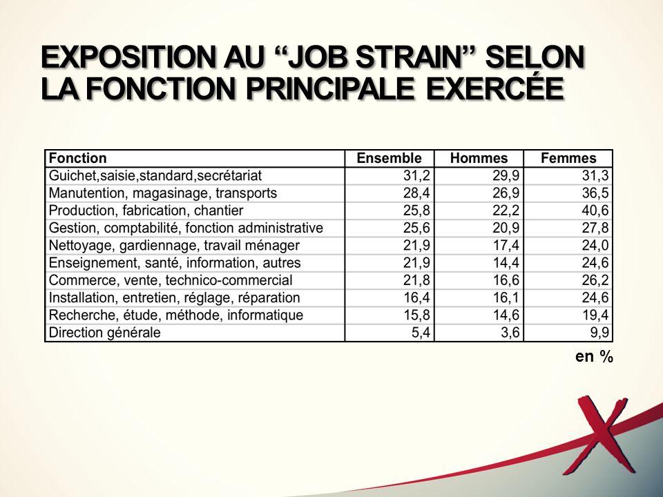 EXPOSITION AU JOB STRAIN SELON LA FONCTION PRINCIPALE EXERCÉE