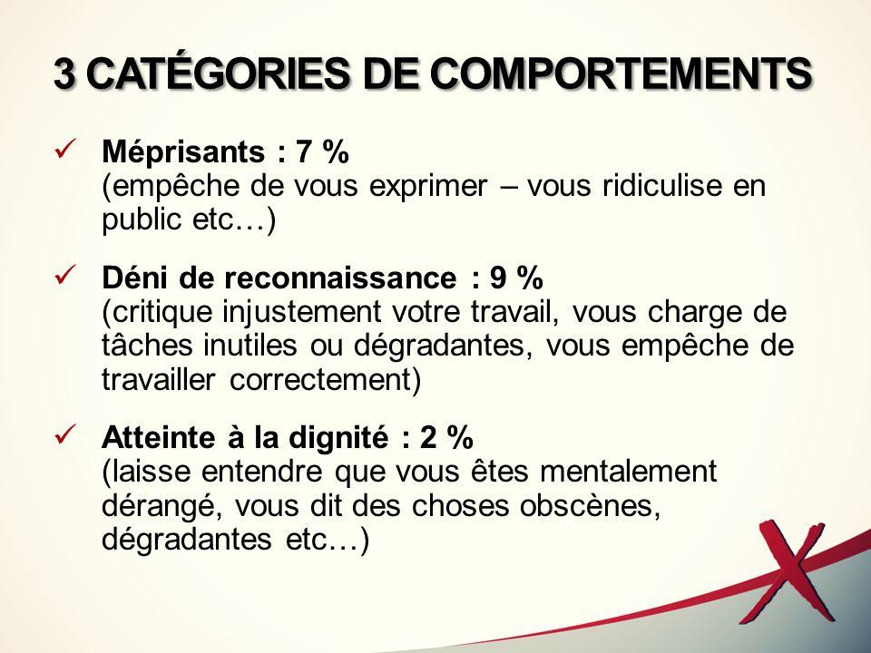 3 CATÉGORIES DE COMPORTEMENTS