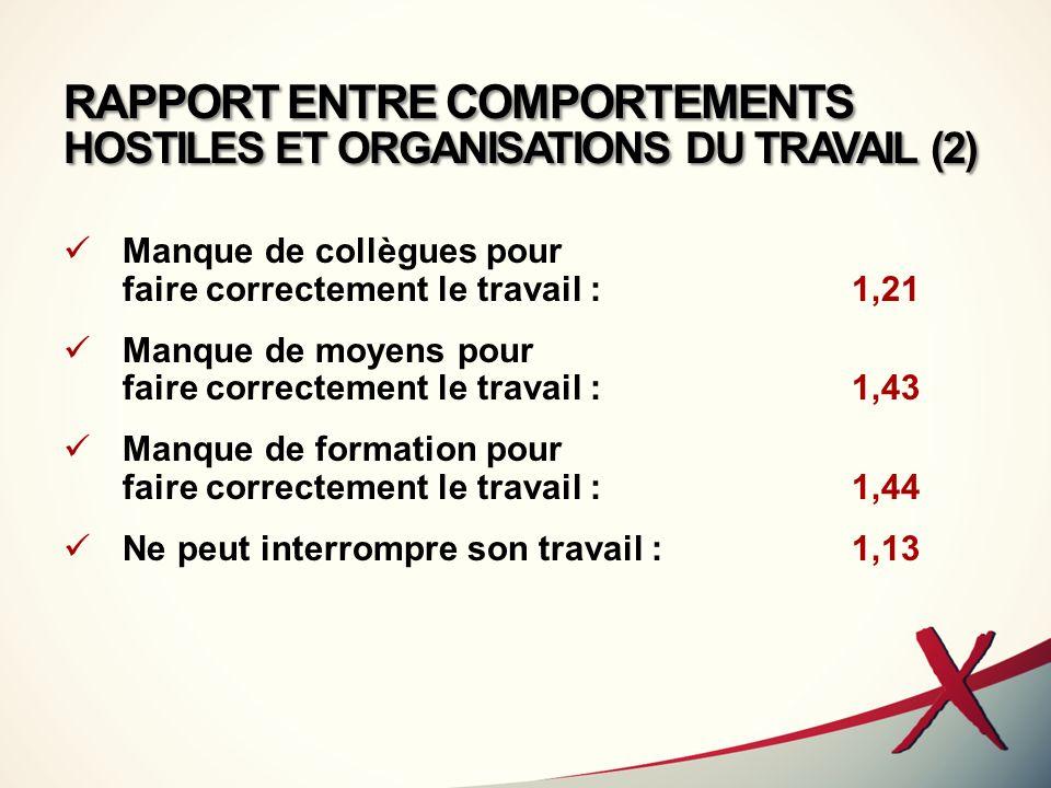 RAPPORT ENTRE COMPORTEMENTS HOSTILES ET ORGANISATIONS DU TRAVAIL (2)