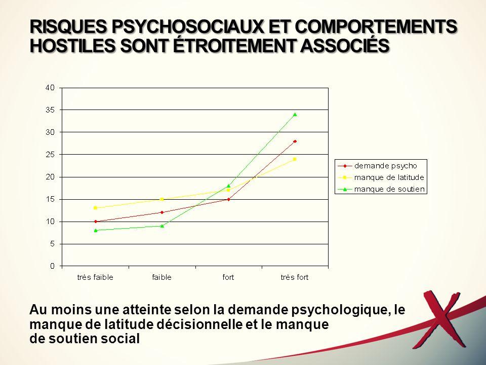 RISQUES PSYCHOSOCIAUX ET COMPORTEMENTS HOSTILES SONT ÉTROITEMENT ASSOCIÉS