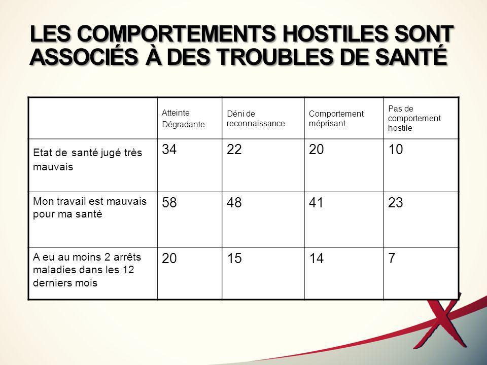 LES COMPORTEMENTS HOSTILES SONT ASSOCIÉS À DES TROUBLES DE SANTÉ