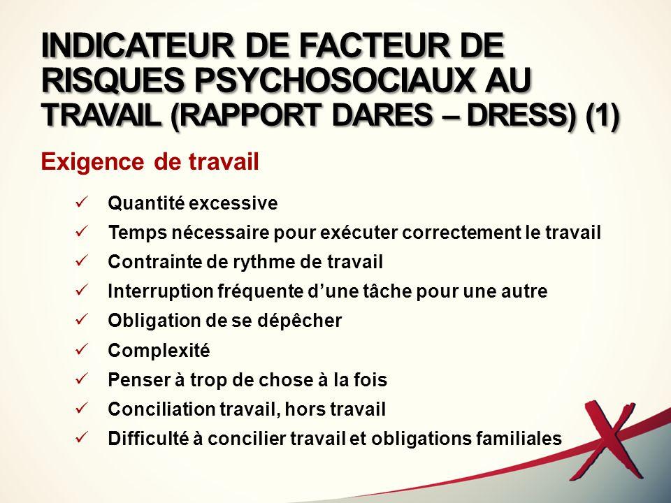 INDICATEUR DE FACTEUR DE RISQUES PSYCHOSOCIAUX AU TRAVAIL (RAPPORT DARES – DRESS) (1)