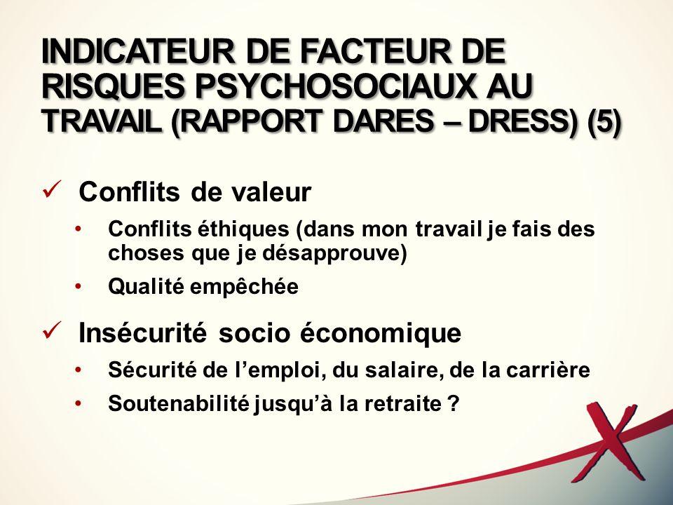 INDICATEUR DE FACTEUR DE RISQUES PSYCHOSOCIAUX AU TRAVAIL (RAPPORT DARES – DRESS) (5)