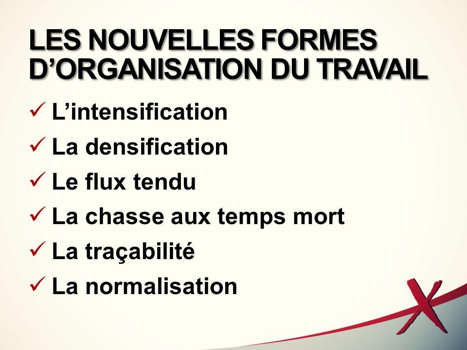 LES NOUVELLES FORMES D'ORGANISATION DU TRAVAIL