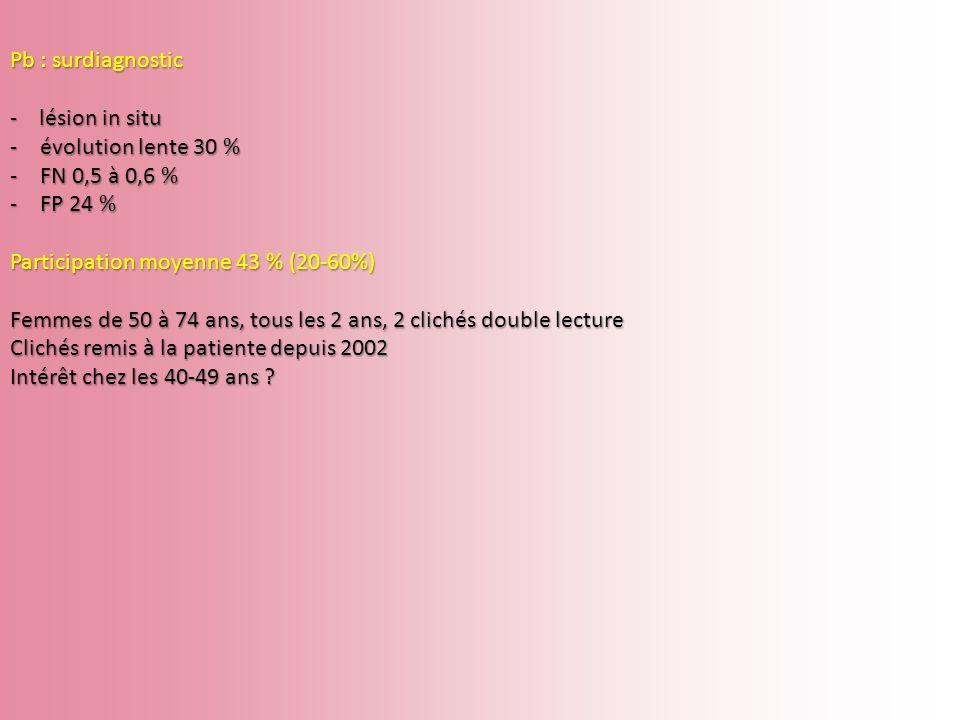Pb : surdiagnostic - lésion in situ. évolution lente 30 % FN 0,5 à 0,6 % FP 24 % Participation moyenne 43 % (20-60%)