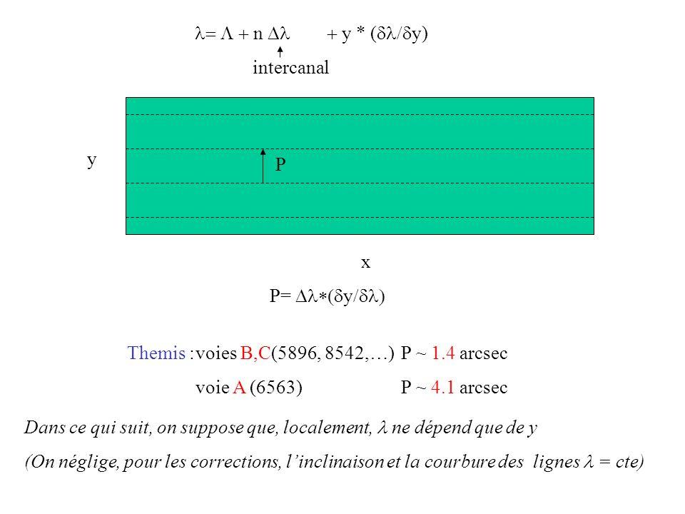 l= L + n Dl + y * (dl/dy) intercanal. y. P. x. P= Dl*(dy/dl) Themis : voies B,C(5896, 8542,…) P ~ 1.4 arcsec.
