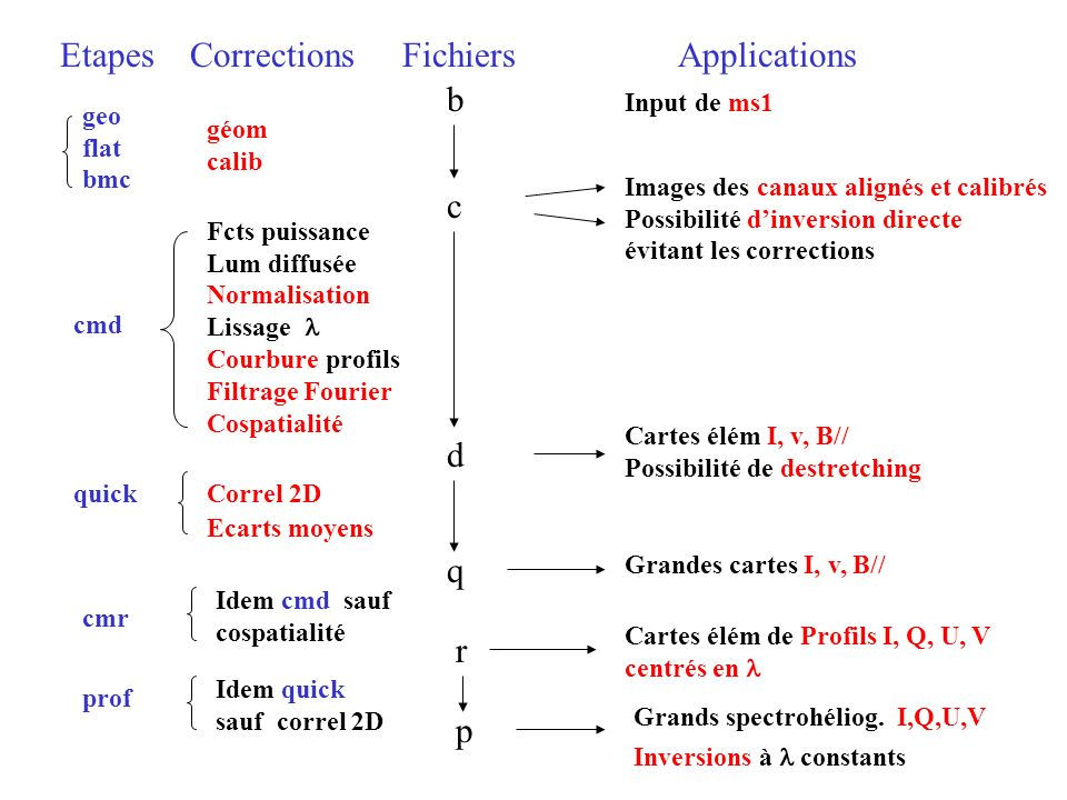 b c d q r p Etapes Corrections Fichiers Applications Input de ms1 geo