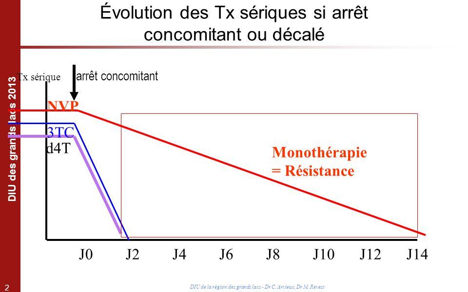Évolution des Tx sériques si arrêt concomitant ou décalé