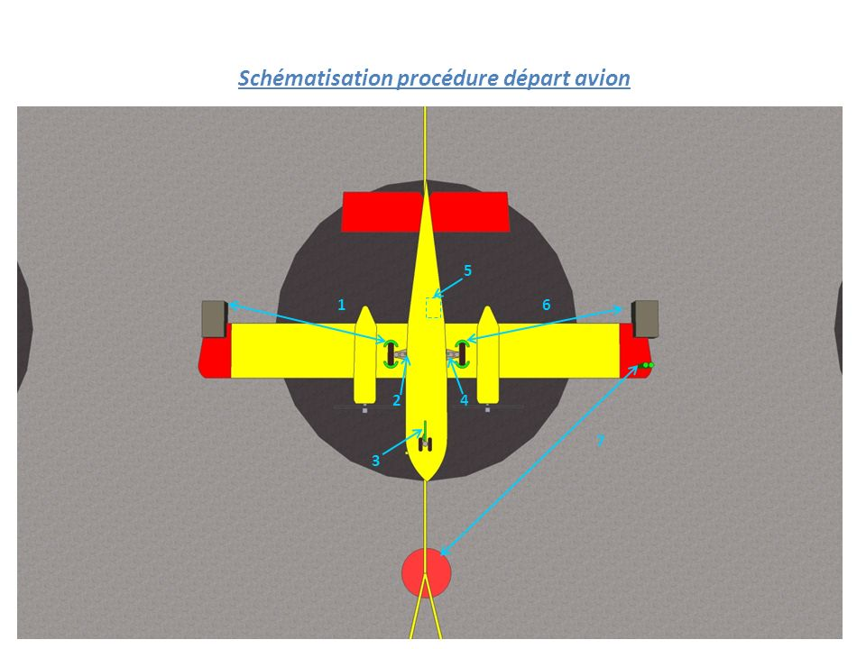 Schématisation procédure départ avion