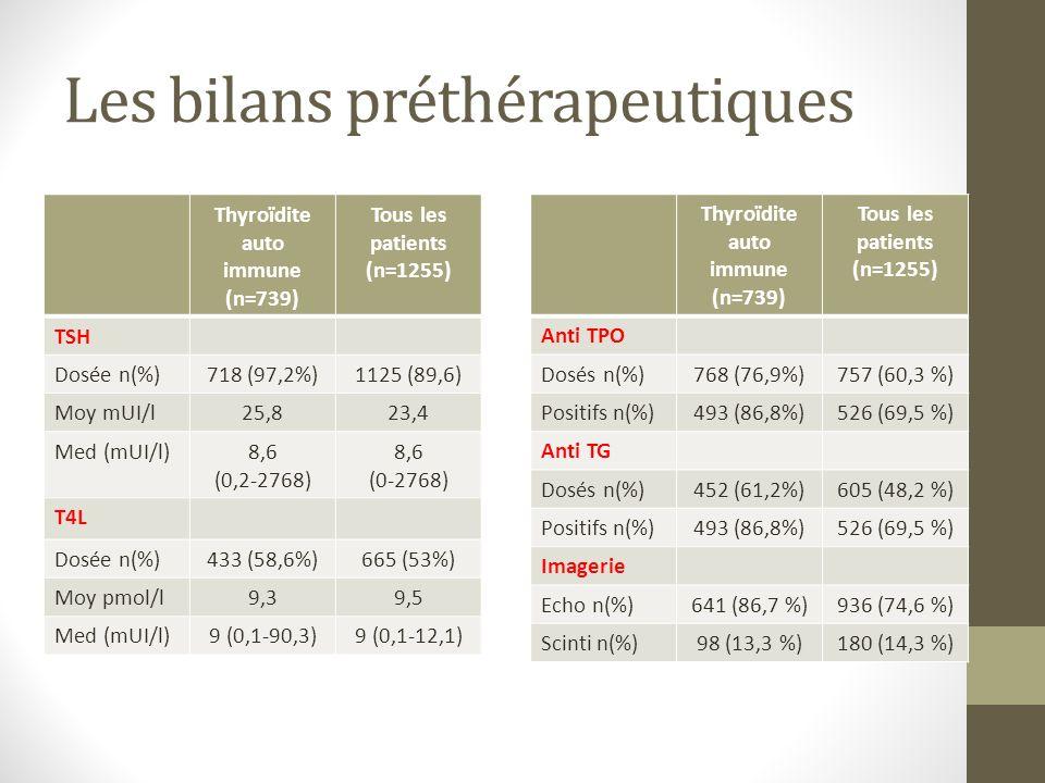 Les bilans préthérapeutiques