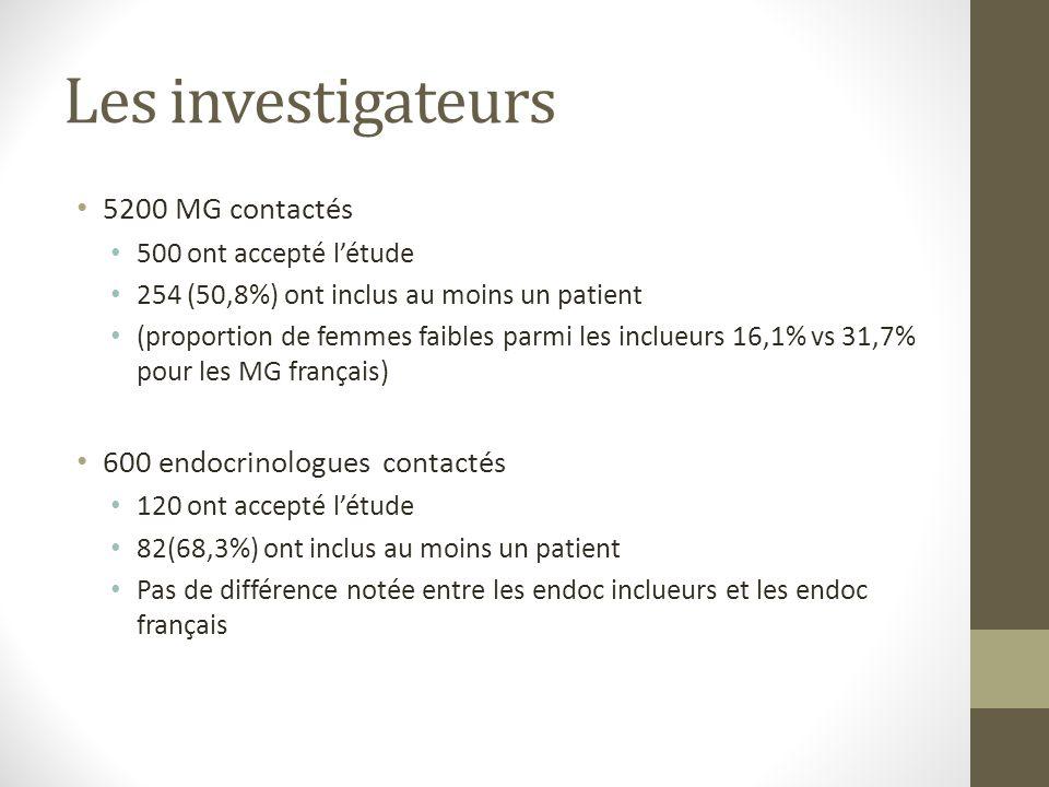 Les investigateurs 5200 MG contactés 600 endocrinologues contactés