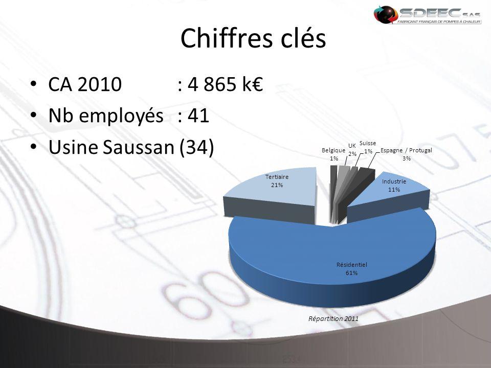 Chiffres clés CA 2010 : 4 865 k€ Nb employés : 41 Usine Saussan (34)