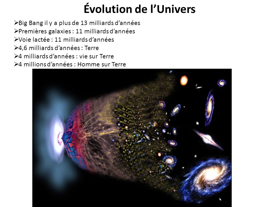 Évolution de l'Univers
